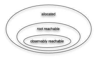 storage reachability hierarchy