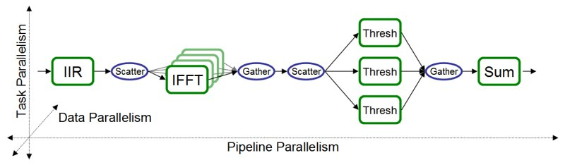 parallel stream graph